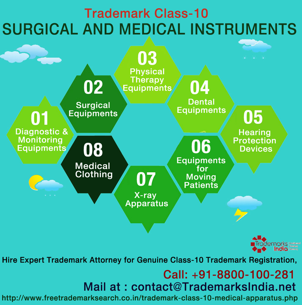 Trademark Class 10 - Surgical and Medical Instruments