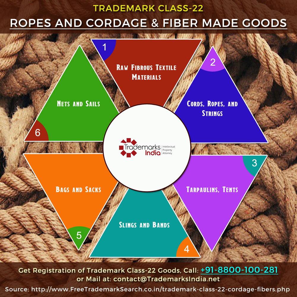 Trademark Class 22 - Ropes, Cordage and Fibre Made Goods