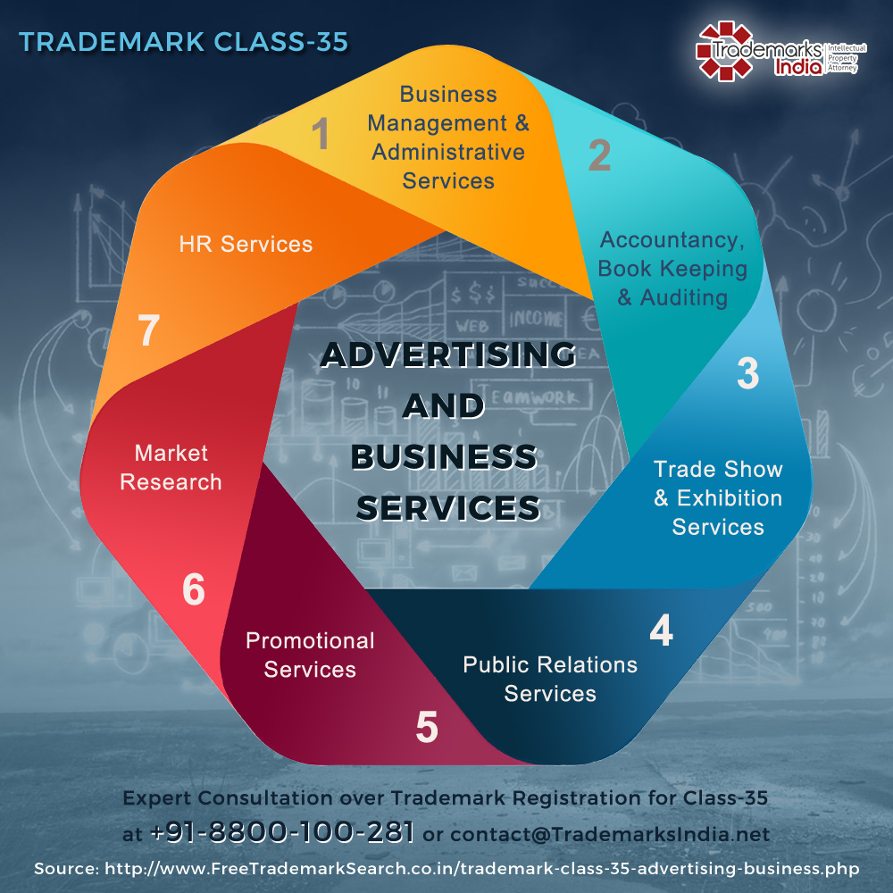 Trademark Class 35 - Advertising and Business Services