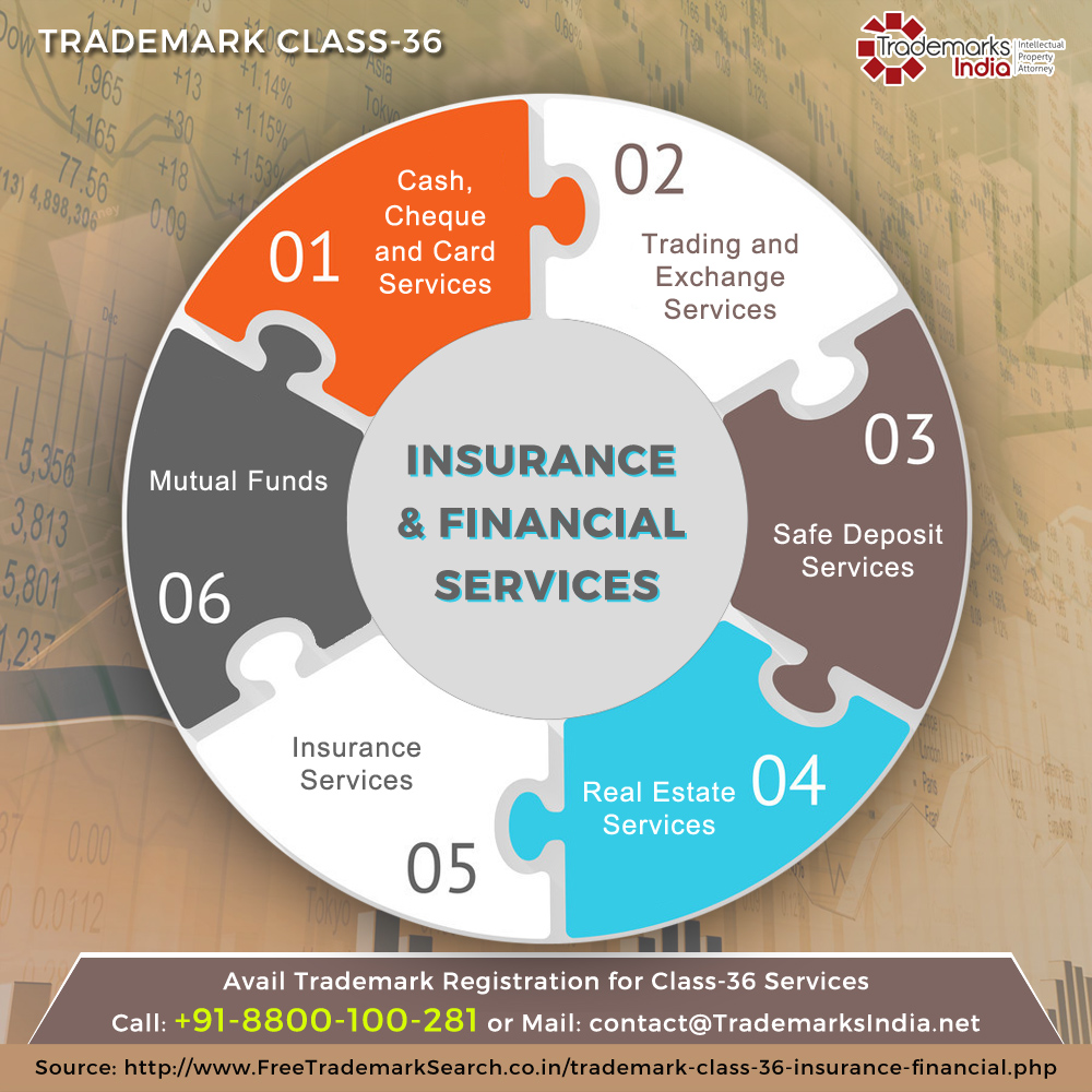 Trademark Class 36 - Insurance and Financial Services