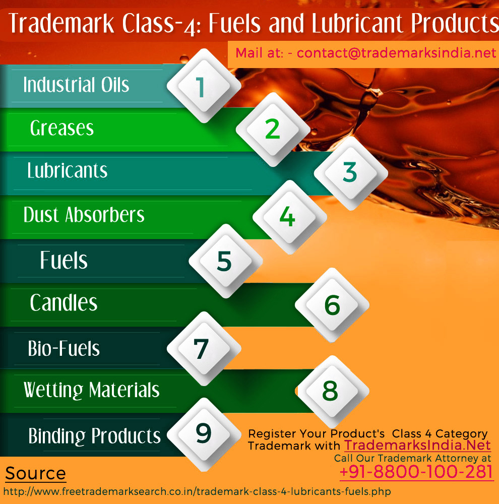 Trademark Class 4 - Fuels and Lubricant Products