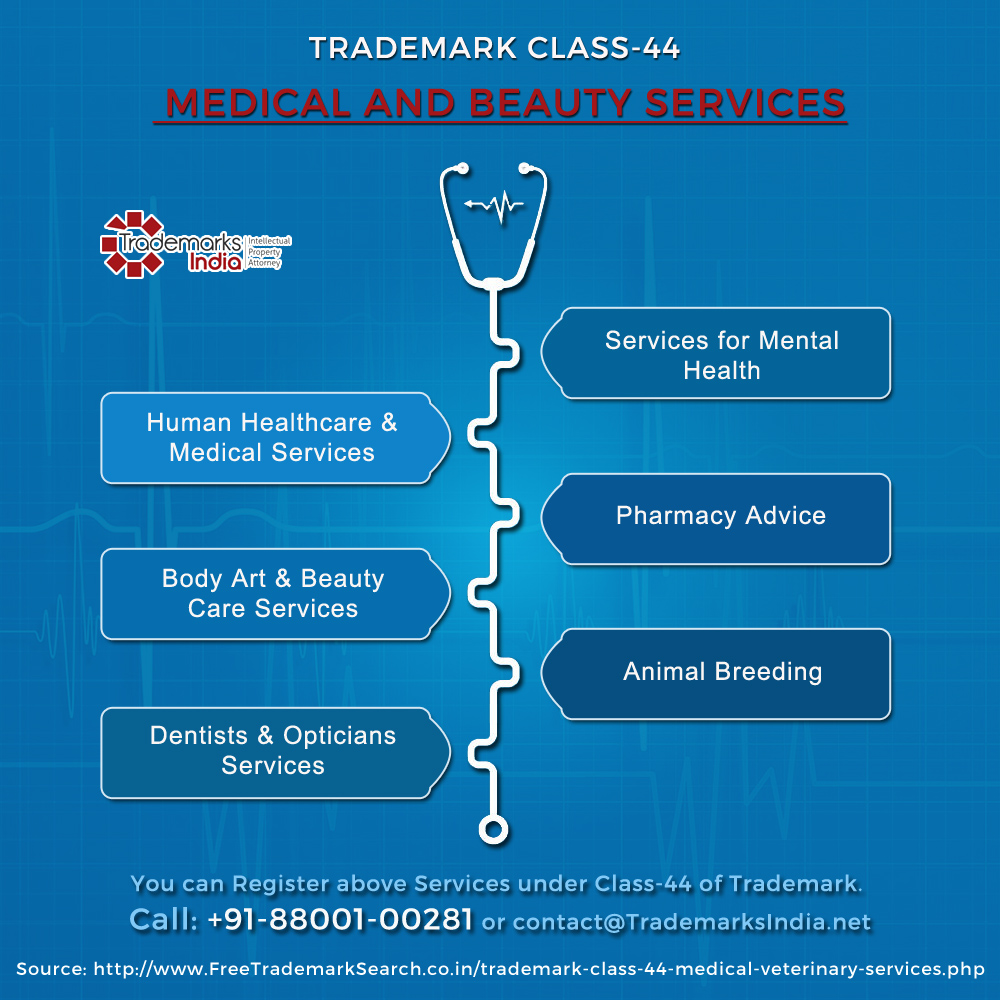 Trademark Class 44 - Medical and Beauty Services