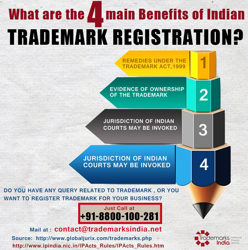 4 Main Benefits of Indian Trademark Registration