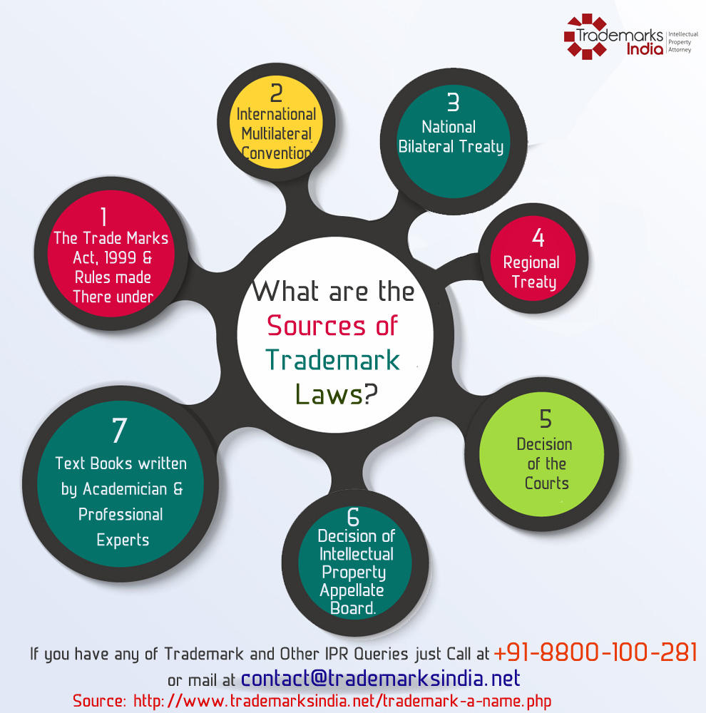 Sources of Trademark Laws
