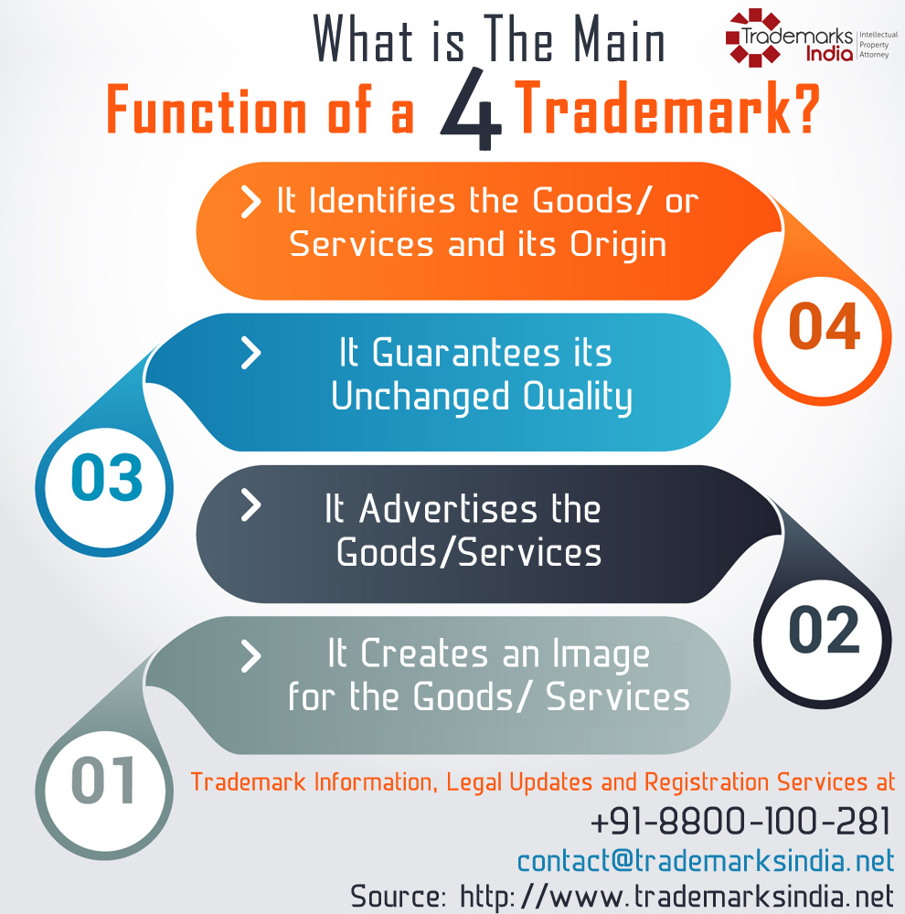 Main 4 Functions of a Trademark